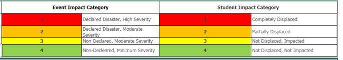 Severity Rubric
